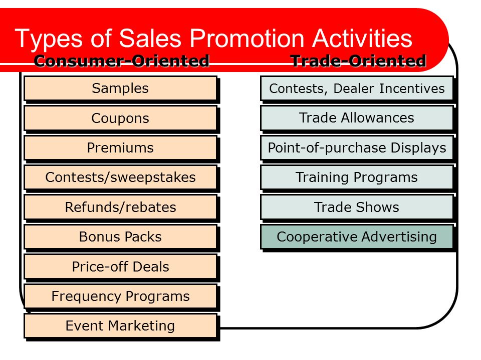 a study on sales promotional activities Marketing activities that provide extra value or incentives to the sales force, retailers, and consumer → can stimulate immediate sales sampling interactive media allow for a back and forth flow of information where users can participate and modify the form and content of the information they receive.