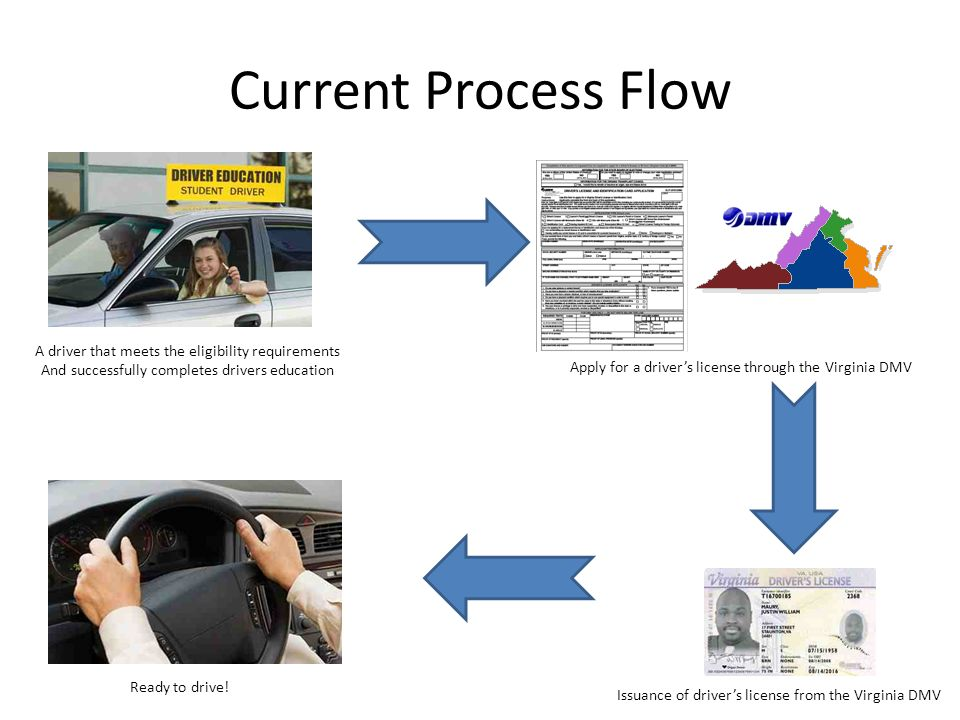 drive a stick process analysis Process essay learning to drive a stick shift can be confusing to many when most people step into a car that has a stick shift, they initially seem.