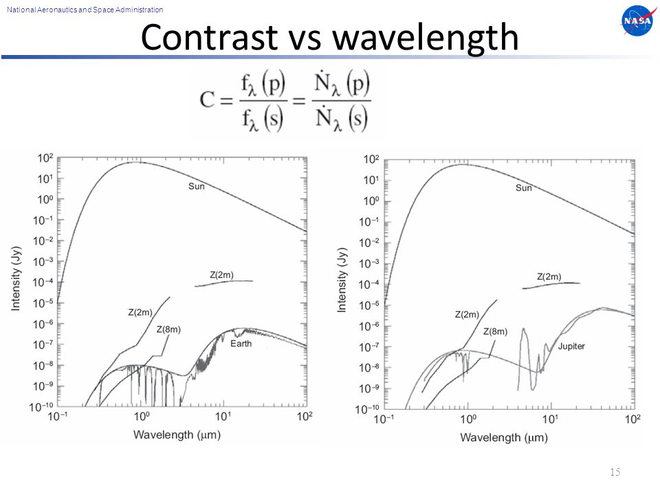 National Aeronautics and Space Administration Contrast vs wavelength 15