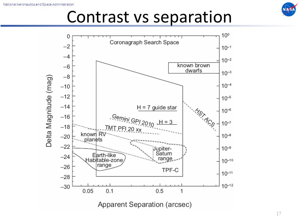 National Aeronautics and Space Administration Contrast vs separation 17
