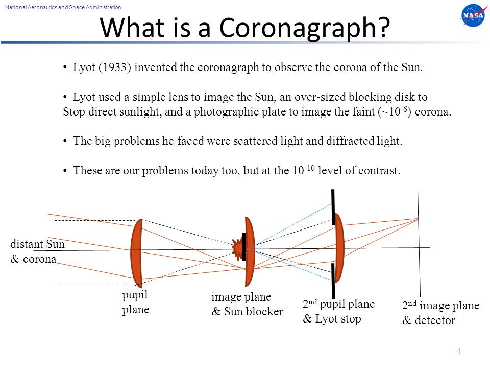 National Aeronautics and Space Administration What is a Coronagraph.