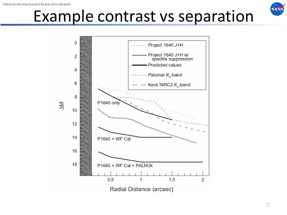 National Aeronautics and Space Administration Example contrast vs separation 72