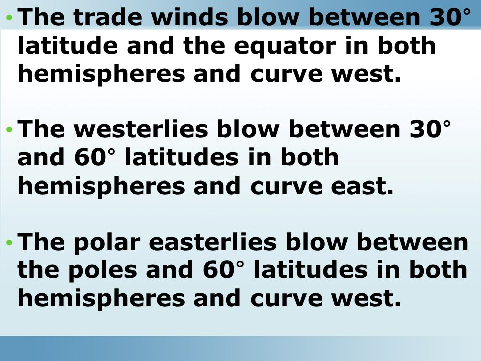 The trade winds blow between 30° latitude and the equator in both hemispheres and curve west.