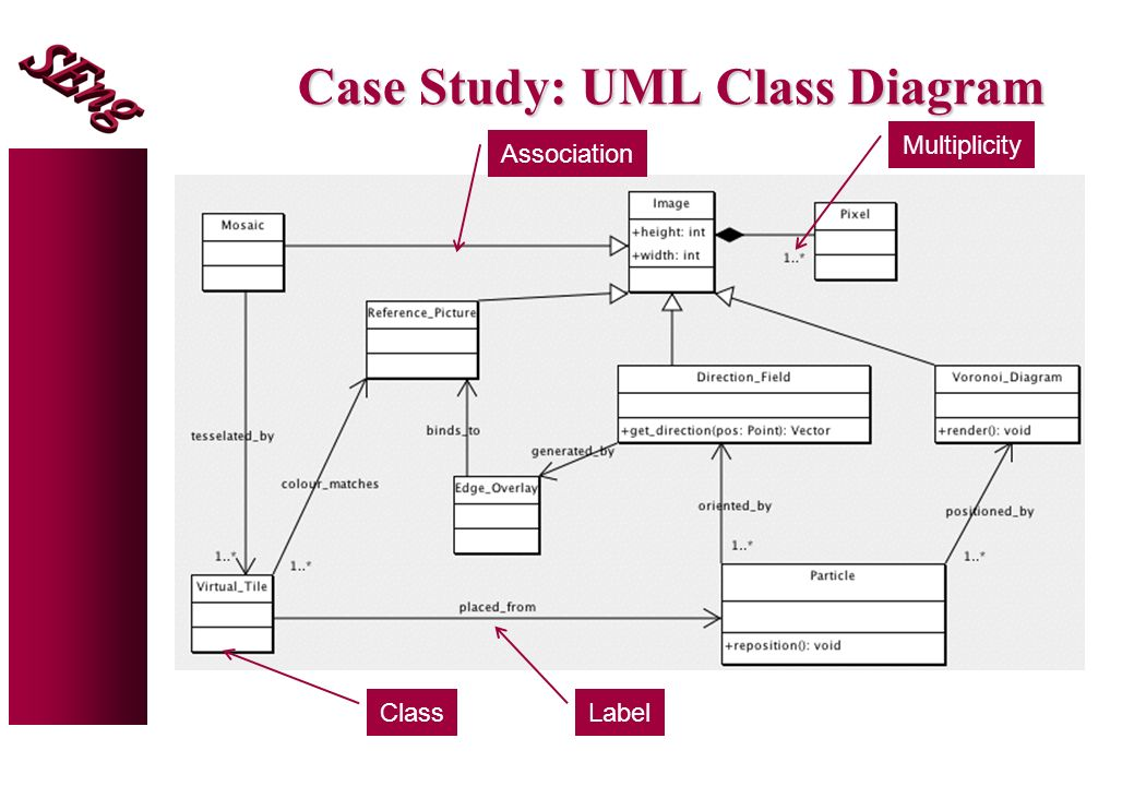 Software engineering object oriented analysis class diagrams james 7 case study uml class diagram class association label multiplicity ccuart Gallery