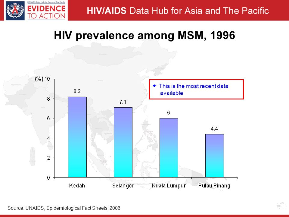 HIV prevalence among MSM, 1996 Source: UNAIDS, Epidemiological Fact Sheets, 2006  This is the most recent data available