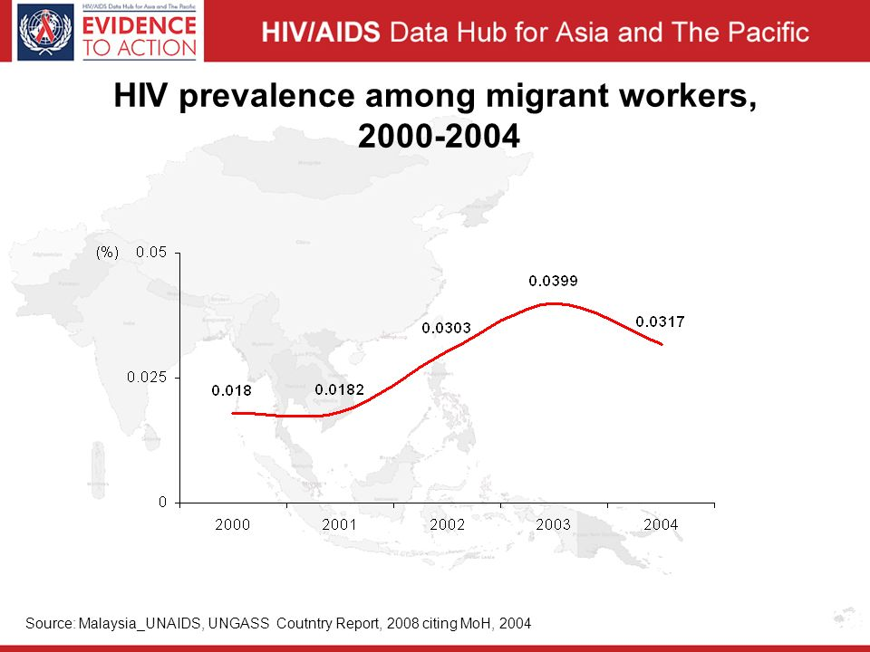 HIV prevalence among migrant workers, Source: Malaysia_UNAIDS, UNGASS Coutntry Report, 2008 citing MoH, 2004
