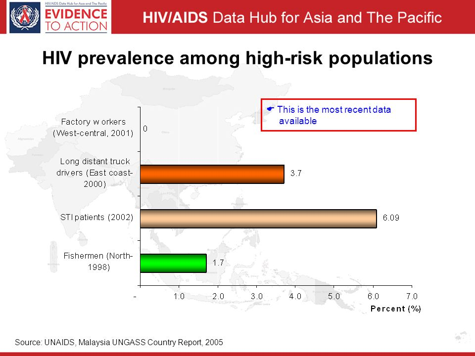 HIV prevalence among high-risk populations Source: UNAIDS, Malaysia UNGASS Country Report, 2005  This is the most recent data available
