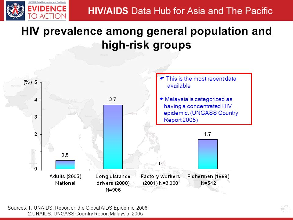 HIV prevalence among general population and high-risk groups Sources: 1.
