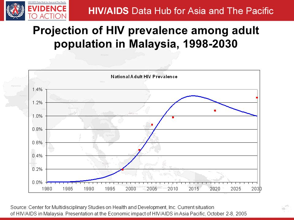 Projection of HIV prevalence among adult population in Malaysia, Source: Center for Multidisciplinary Studies on Health and Development, Inc.