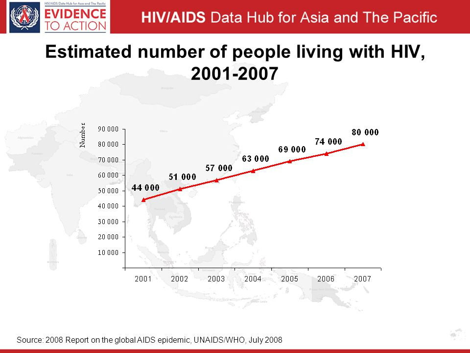 Estimated number of people living with HIV, Source: 2008 Report on the global AIDS epidemic, UNAIDS/WHO, July 2008