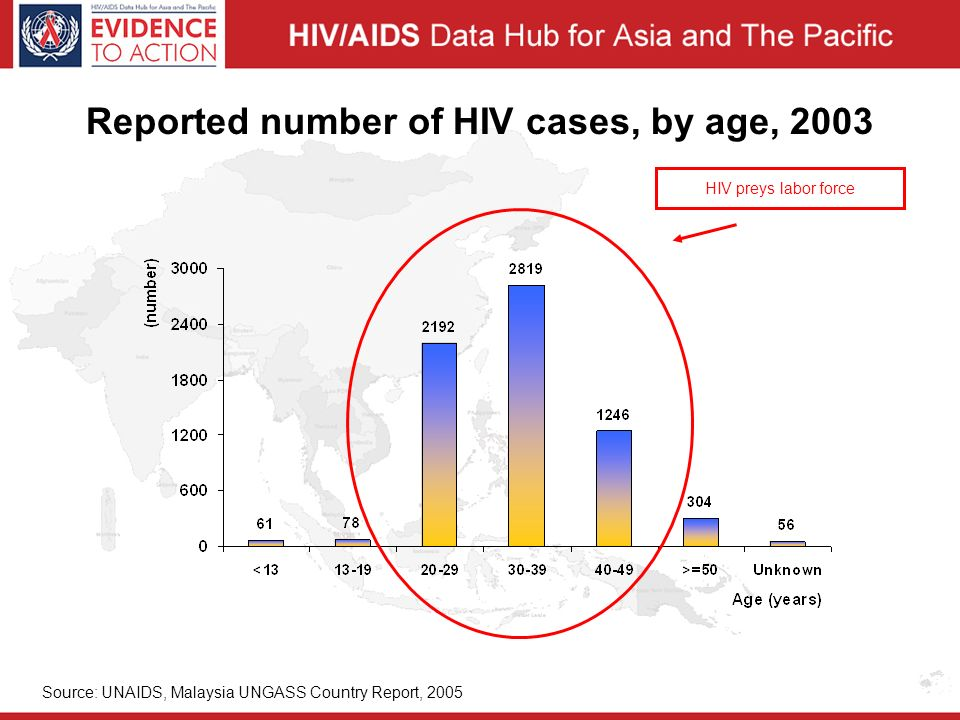 Reported number of HIV cases, by age, 2003 HIV preys labor force Source: UNAIDS, Malaysia UNGASS Country Report, 2005
