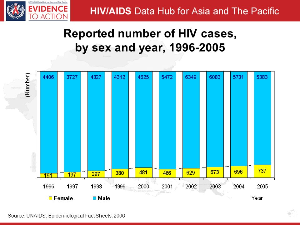 Reported number of HIV cases, by sex and year, Source: UNAIDS, Epidemiological Fact Sheets, 2006