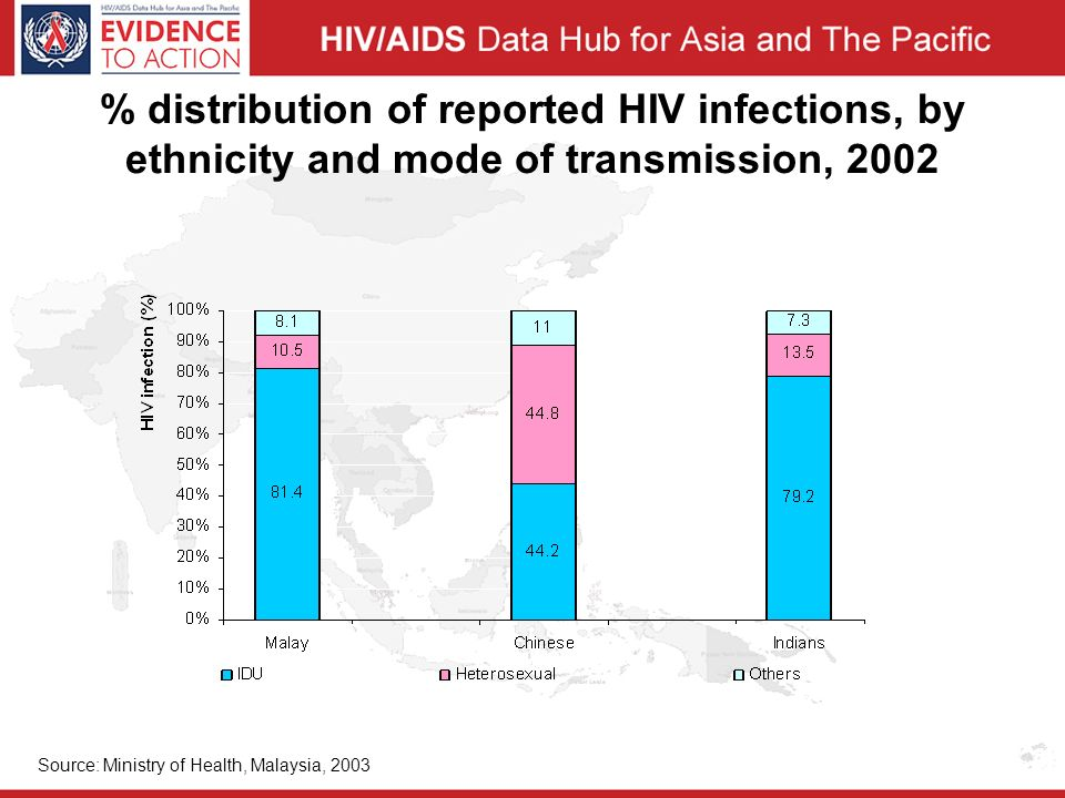 % distribution of reported HIV infections, by ethnicity and mode of transmission, 2002 Source: Ministry of Health, Malaysia, 2003