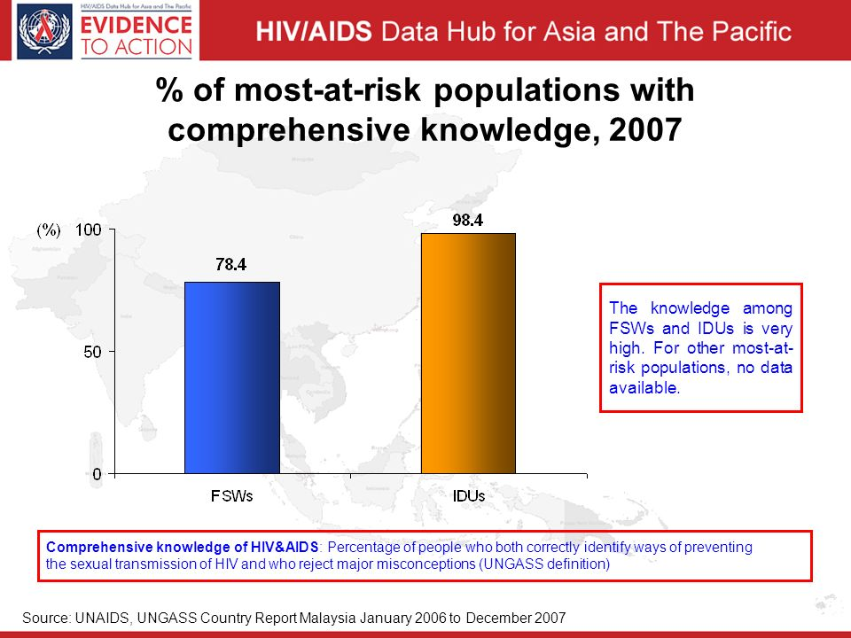 % of most-at-risk populations with comprehensive knowledge, 2007 Comprehensive knowledge of HIV&AIDS: Percentage of people who both correctly identify ways of preventing the sexual transmission of HIV and who reject major misconceptions (UNGASS definition) The knowledge among FSWs and IDUs is very high.