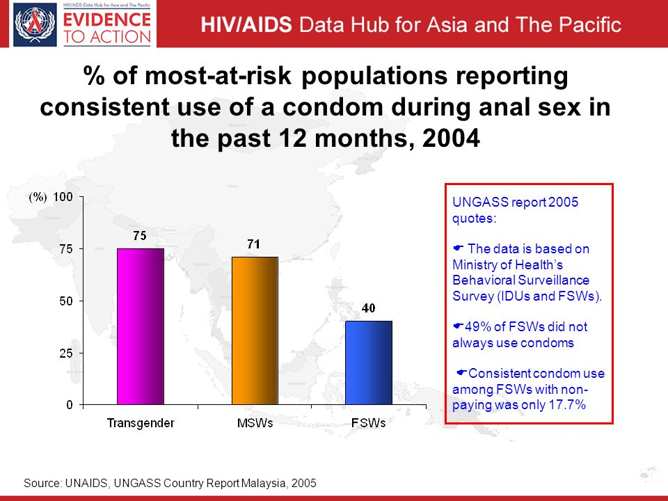% of most-at-risk populations reporting consistent use of a condom during anal sex in the past 12 months, 2004 Source: UNAIDS, UNGASS Country Report Malaysia, 2005 UNGASS report 2005 quotes:  The data is based on Ministry of Health's Behavioral Surveillance Survey (IDUs and FSWs).