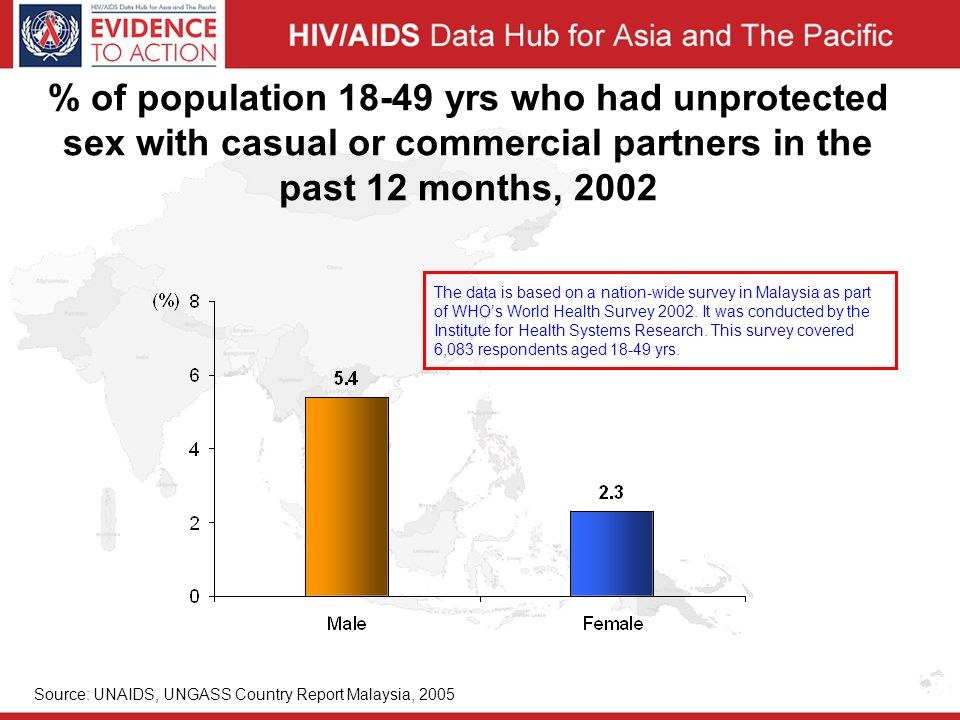 % of population yrs who had unprotected sex with casual or commercial partners in the past 12 months, 2002 Source: UNAIDS, UNGASS Country Report Malaysia, 2005 The data is based on a nation-wide survey in Malaysia as part of WHO's World Health Survey 2002.