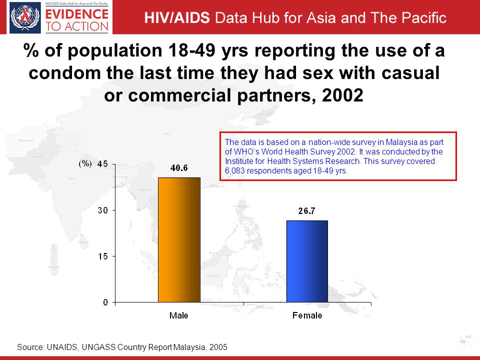 % of population yrs reporting the use of a condom the last time they had sex with casual or commercial partners, 2002 Source: UNAIDS, UNGASS Country Report Malaysia, 2005 The data is based on a nation-wide survey in Malaysia as part of WHO's World Health Survey 2002.