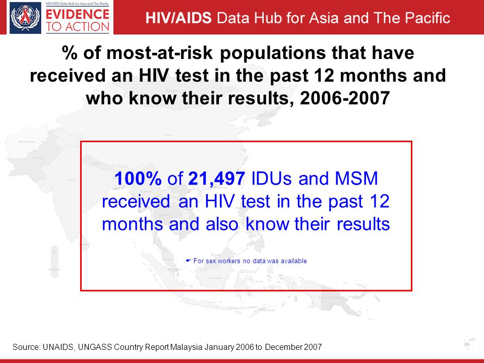 % of most-at-risk populations that have received an HIV test in the past 12 months and who know their results, % of 21,497 IDUs and MSM received an HIV test in the past 12 months and also know their results  For sex workers no data was available Source: UNAIDS, UNGASS Country Report Malaysia January 2006 to December 2007