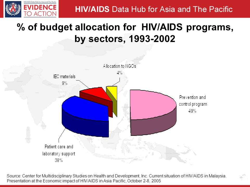 % of budget allocation for HIV/AIDS programs, by sectors, Source: Center for Multidisciplinary Studies on Health and Development, Inc.