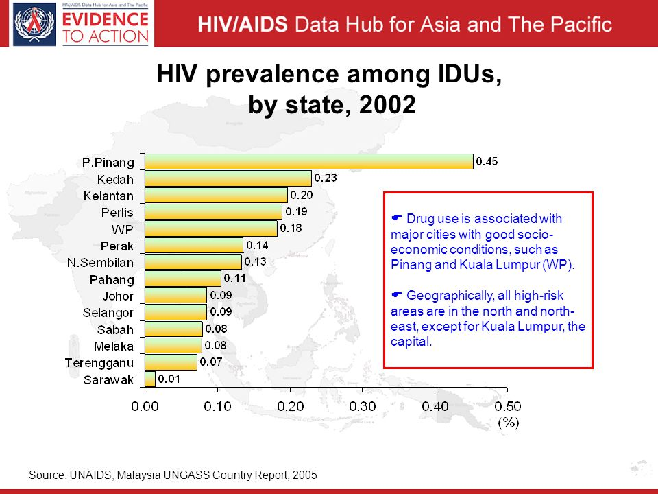 HIV prevalence among IDUs, by state, 2002 Source: UNAIDS, Malaysia UNGASS Country Report, 2005  Drug use is associated with major cities with good socio- economic conditions, such as Pinang and Kuala Lumpur (WP).