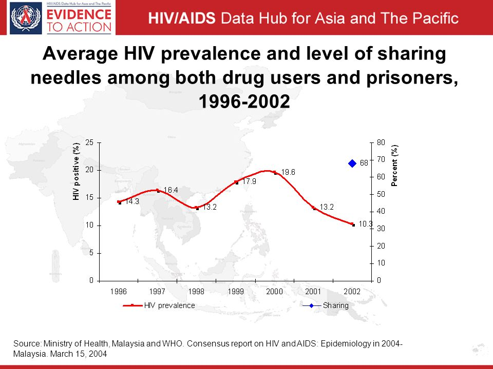Average HIV prevalence and level of sharing needles among both drug users and prisoners, Source: Ministry of Health, Malaysia and WHO.