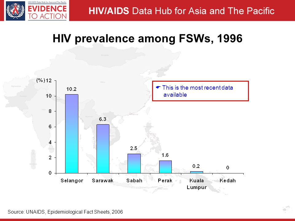 HIV prevalence among FSWs, 1996 Source: UNAIDS, Epidemiological Fact Sheets, 2006  This is the most recent data available