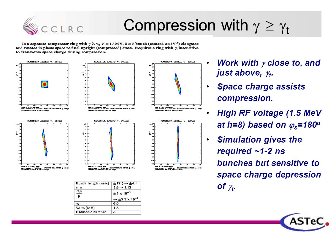Compression with    t Work with  close to, and just above,  t.