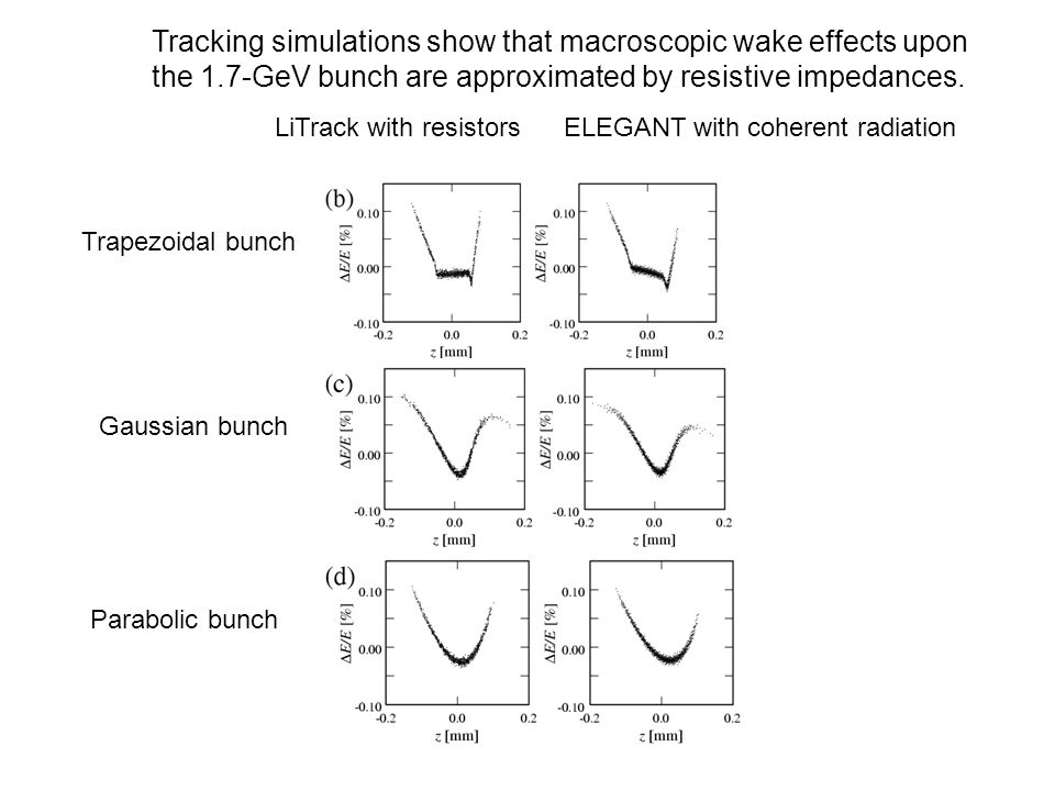 Tracking simulations show that macroscopic wake effects upon the 1.7-GeV bunch are approximated by resistive impedances.