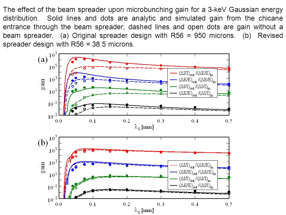 The effect of the beam spreader upon microbunching gain for a 3-keV Gaussian energy distribution.