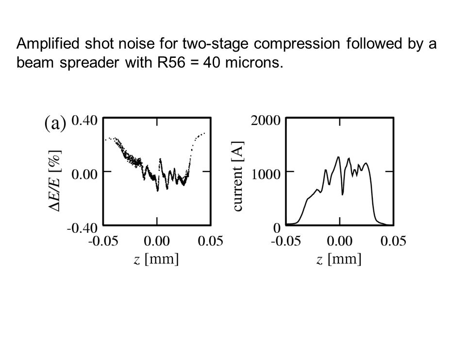 Amplified shot noise for two-stage compression followed by a beam spreader with R56 = 40 microns.