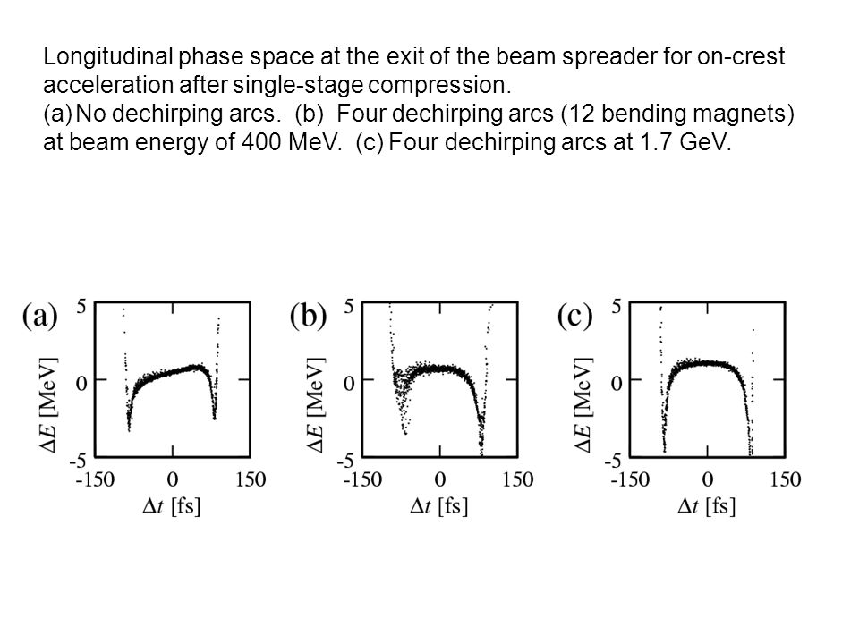 Longitudinal phase space at the exit of the beam spreader for on-crest acceleration after single-stage compression.