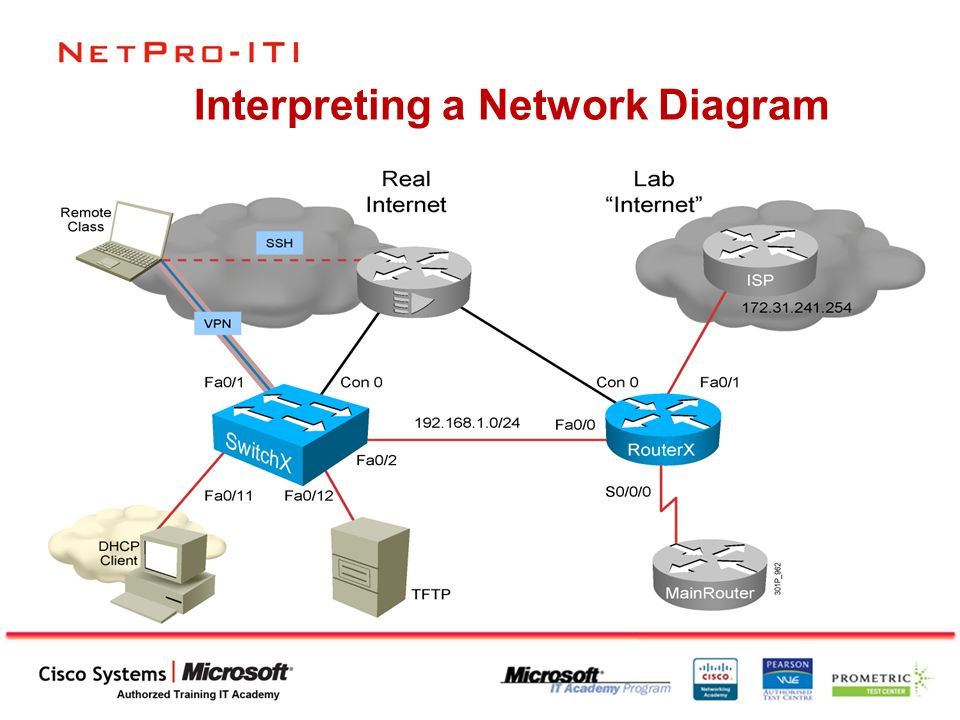 Netpro iti building a simple network what is a network ppt download 4 interpreting a network diagram ccuart Choice Image