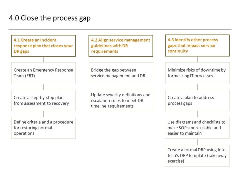 DRP World Class Operations Impact Workshop InfoTech Research – Emergency Response Plan Template