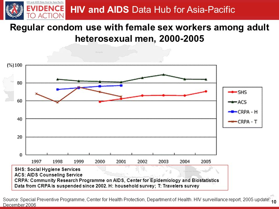 HIV and AIDS Data Hub for Asia-Pacific Regular condom use with female sex workers among adult heterosexual men, Source: Special Preventive Programme, Center for Health Protection, Department of Health.