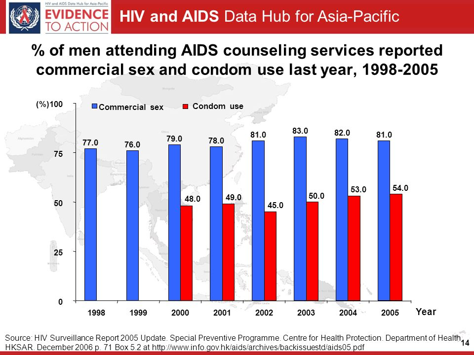 HIV and AIDS Data Hub for Asia-Pacific % of men attending AIDS counseling services reported commercial sex and condom use last year, (%) Commercial sex Condom use Source: HIV Surveillance Report 2005 Update.