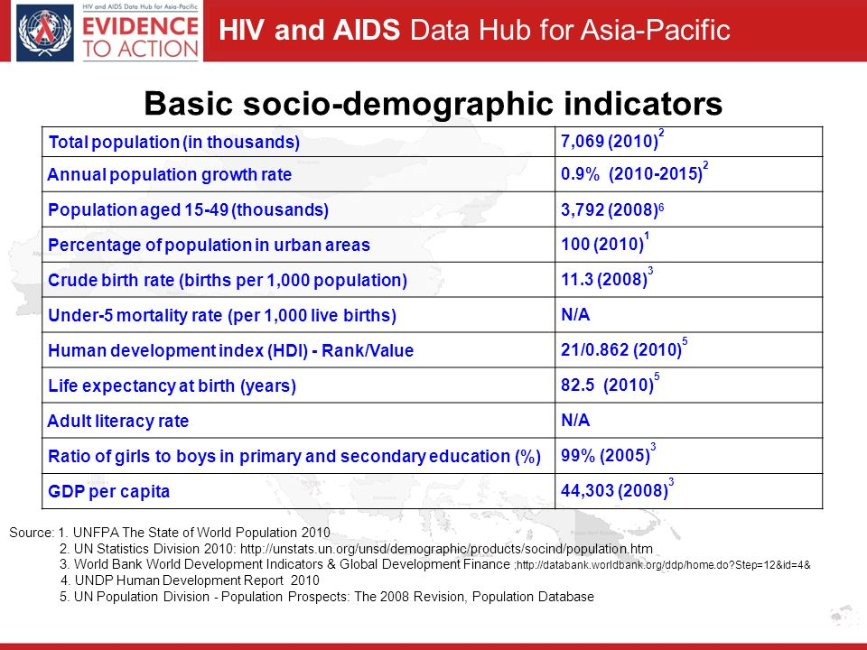 HIV and AIDS Data Hub for Asia-Pacific Total population (in thousands) 7,069 (2010) 2 Annual population growth rate 0.9% ( ) 2 Population aged (thousands) 3,792 (2008) 6 Percentage of population in urban areas 100 (2010) 1 Crude birth rate (births per 1,000 population) 11.3 (2008) 3 Under-5 mortality rate (per 1,000 live births) N/A Human development index (HDI) - Rank/Value 21/0.862 (2010) 5 Life expectancy at birth (years) 82.5 (2010) 5 Adult literacy rate N/A Ratio of girls to boys in primary and secondary education (%) 99% (2005) 3 GDP per capita 44,303 (2008) 3 Source: 1.