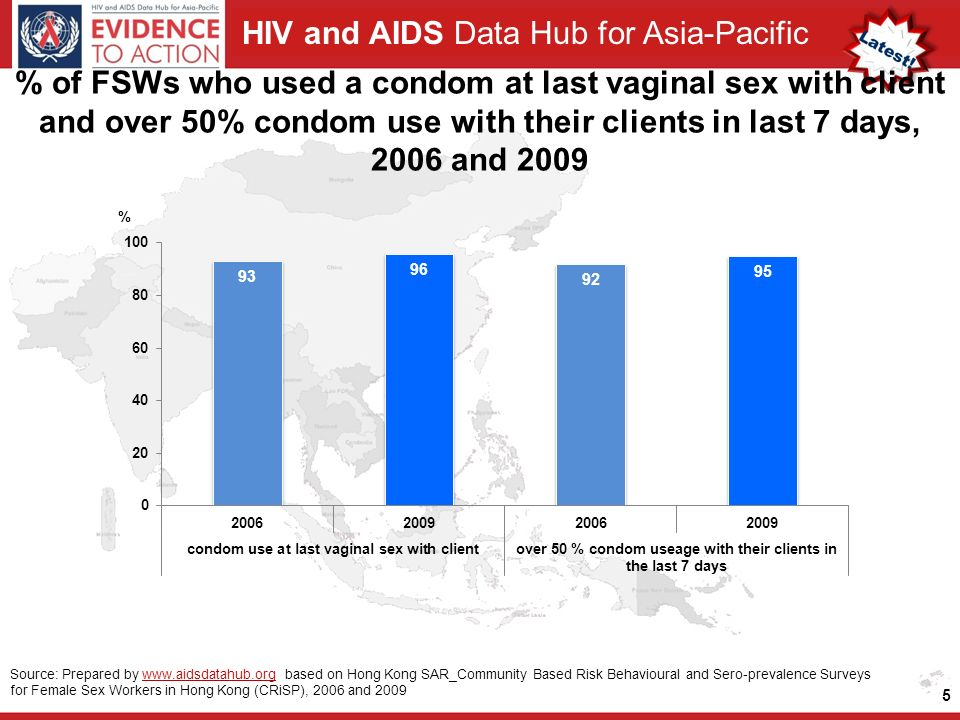HIV and AIDS Data Hub for Asia-Pacific 5 Source: Prepared by   based on Hong Kong SAR_Community Based Risk Behavioural and Sero-prevalence Surveys for Female Sex Workers in Hong Kong (CRiSP), 2006 and 2009www.aidsdatahub.org % of FSWs who used a condom at last vaginal sex with client and over 50% condom use with their clients in last 7 days, 2006 and 2009