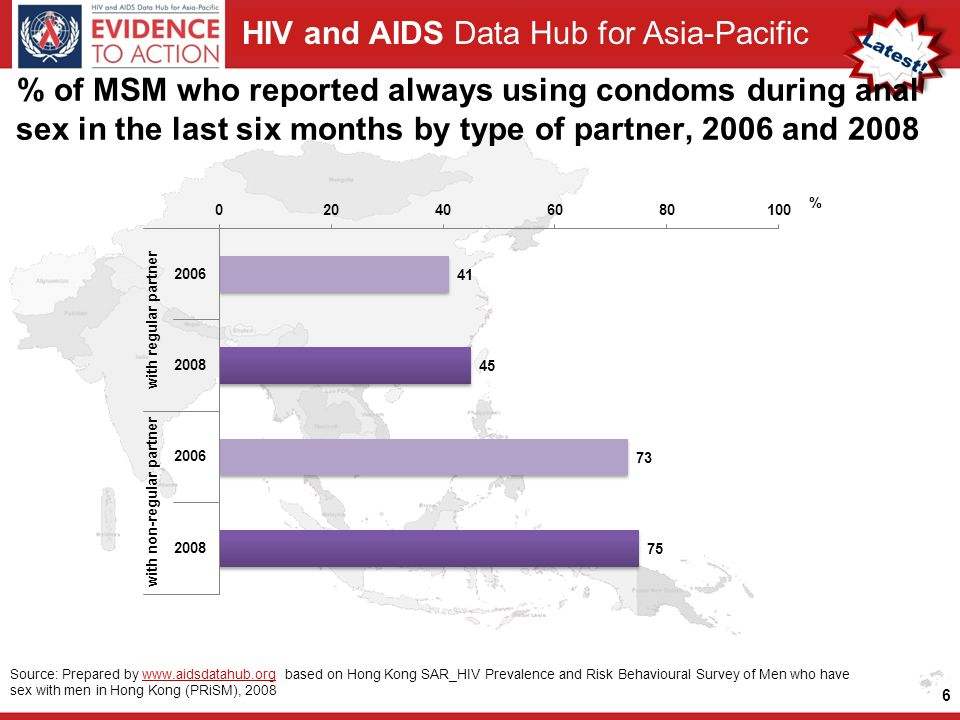 HIV and AIDS Data Hub for Asia-Pacific 6 Source: Prepared by   based on Hong Kong SAR_HIV Prevalence and Risk Behavioural Survey of Men who have sex with men in Hong Kong (PRiSM), 2008www.aidsdatahub.org % of MSM who reported always using condoms during anal sex in the last six months by type of partner, 2006 and 2008