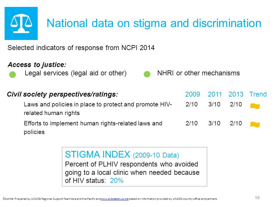 Selected indicators of response from NCPI 2014 Access to justice: Legal services (legal aid or other) NHRI or other mechanisms National data on stigma and discrimination STIGMA INDEX (2009-10 Data) Percent of PLHIV respondents who avoided going to a local clinic when needed because of HIV status: 20% Civil society perspectives/ratings:20092011 2013 Trend Laws and policies in place to protect and promote HIV- related human rights 2/10 3/10 2/10 Efforts to implement human rights-related laws and policies 2/10 3/10 2/10 58 Source: Prepared by UNAIDS Regional Support Team Asia and the Pacific andwww.aidsdatahub.org based on information provided by UNAIDS country office and partnerswww.aidsdatahub.org