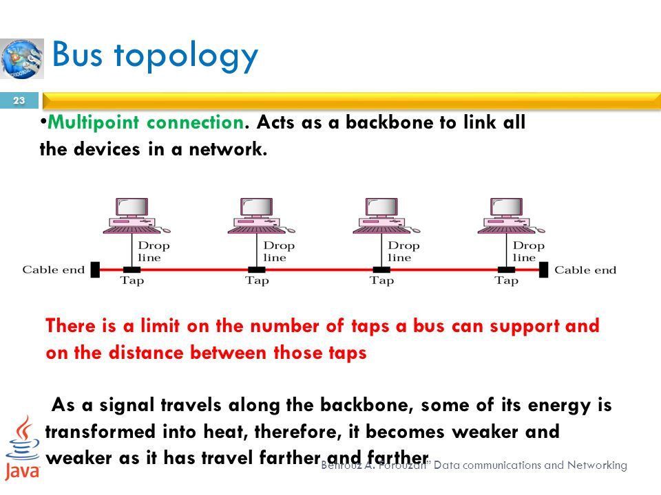 Overview of data communications and networking overview of data bus topology multipoint connection acts as a backbone to link all the devices in a sciox Choice Image