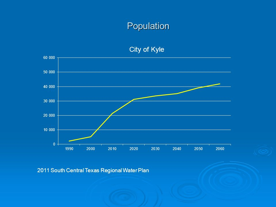 Population 2011 South Central Texas Regional Water Plan City of Kyle