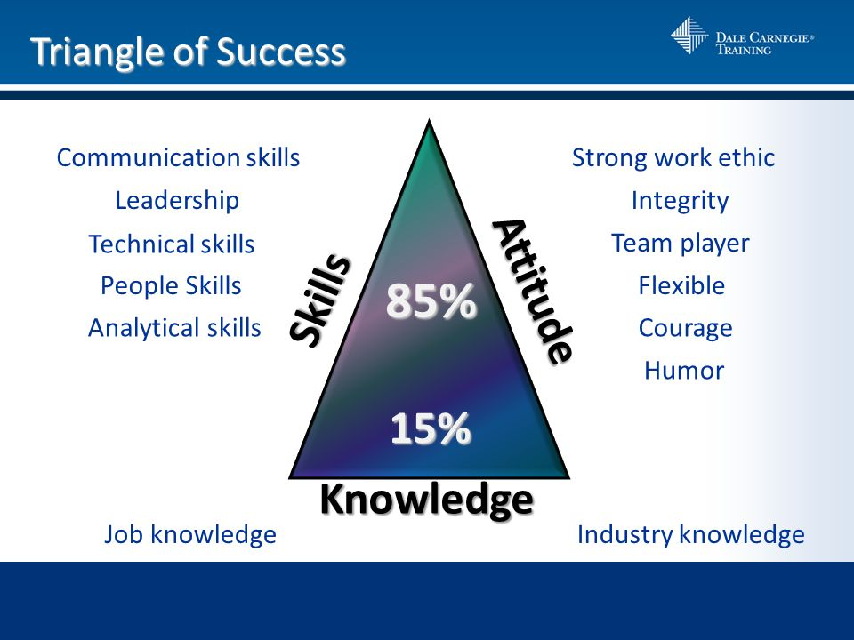 The Dale Carnegie Course ® : Skills for Success Hosted by Dale ...