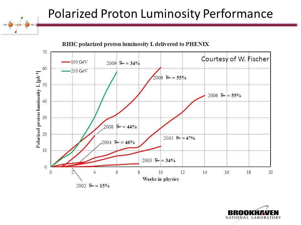 Polarized Proton Luminosity Performance Courtesy of W. Fischer
