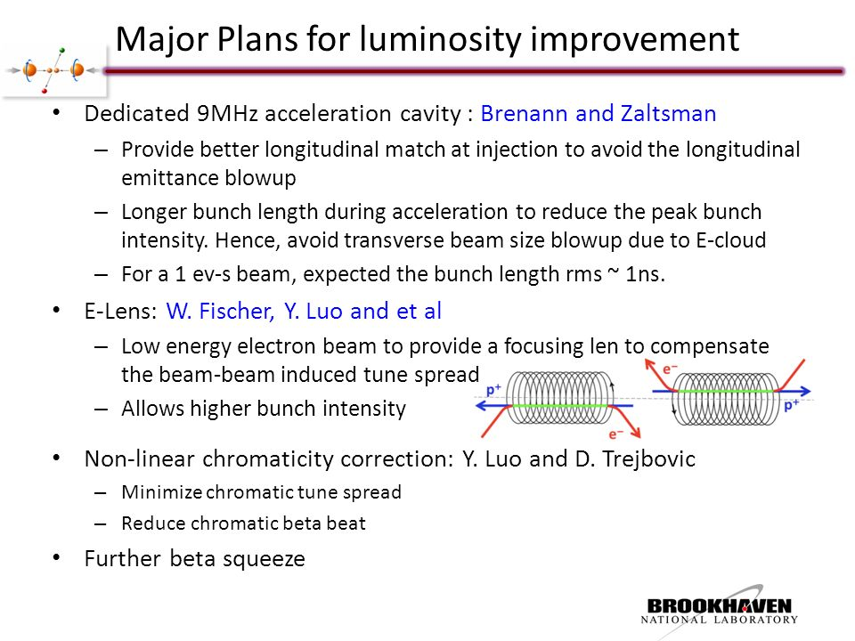Major Plans for luminosity improvement Dedicated 9MHz acceleration cavity : Brenann and Zaltsman – Provide better longitudinal match at injection to avoid the longitudinal emittance blowup – Longer bunch length during acceleration to reduce the peak bunch intensity.