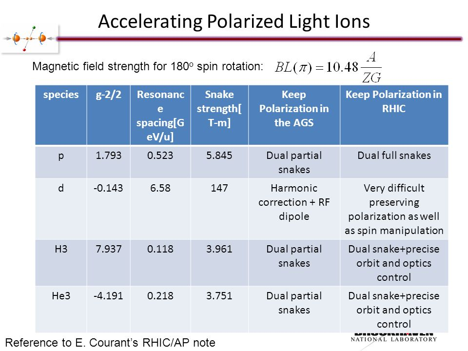Accelerating Polarized Light Ions speciesg-2/2Resonanc e spacing[G eV/u] Snake strength[ T-m] Keep Polarization in the AGS Keep Polarization in RHIC p Dual partial snakes Dual full snakes d Harmonic correction + RF dipole Very difficult preserving polarization as well as spin manipulation H Dual partial snakes Dual snake+precise orbit and optics control He Dual partial snakes Dual snake+precise orbit and optics control Reference to E.