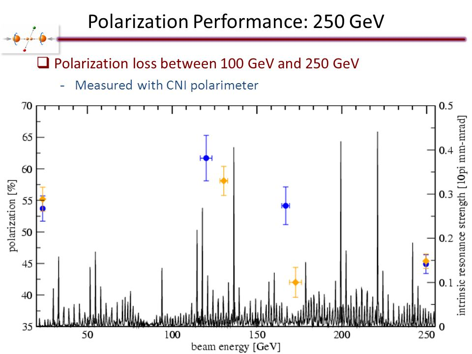 Polarization Performance: 250 GeV  Polarization loss between 100 GeV and 250 GeV -Measured with CNI polarimeter