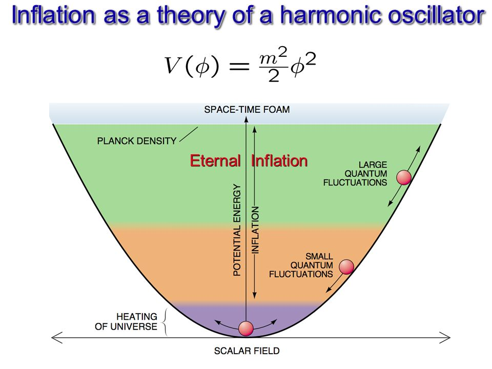 Inflation as a theory of a harmonic oscillator Eternal Inflation