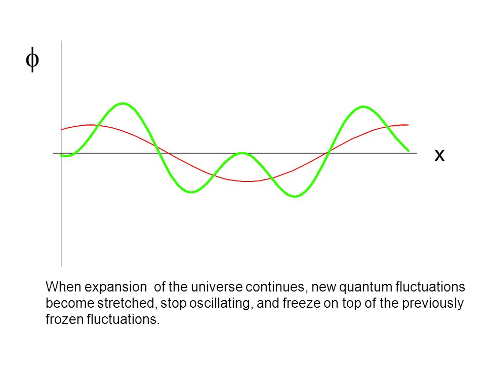  x When expansion of the universe continues, new quantum fluctuations become stretched, stop oscillating, and freeze on top of the previously frozen fluctuations.