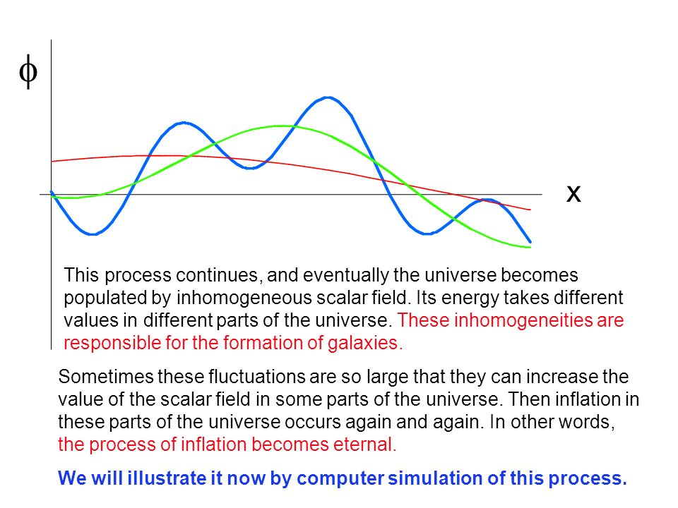  x This process continues, and eventually the universe becomes populated by inhomogeneous scalar field.