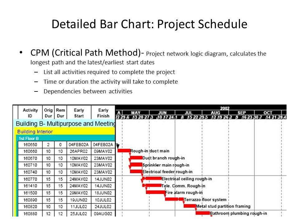 construction time estimate